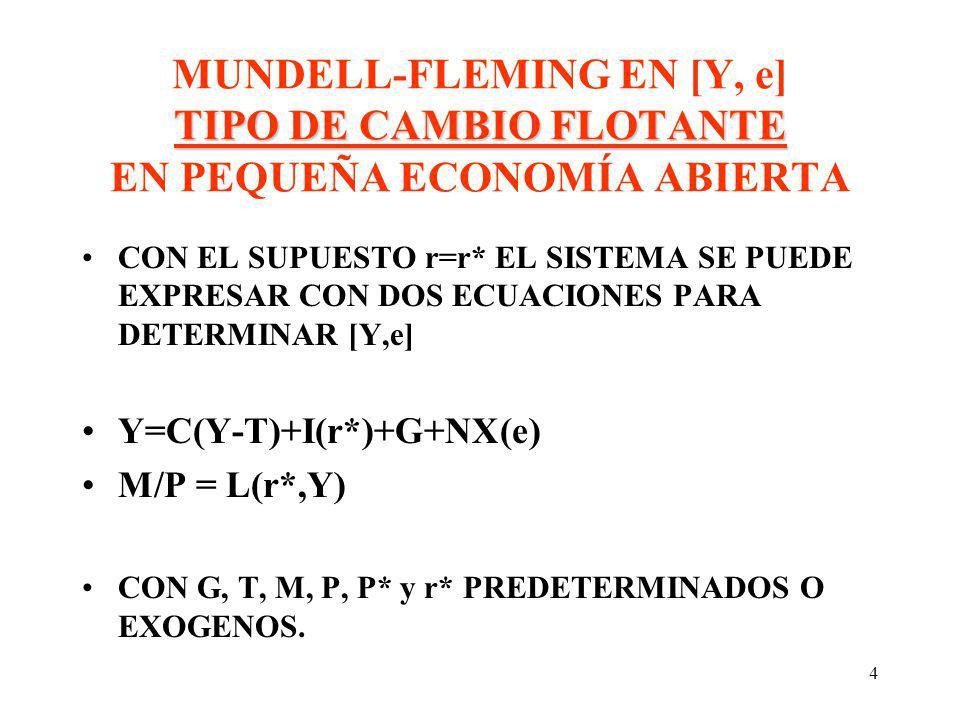 MUNDELL-FLEMING EN [Y, e] TIPO DE CAMBIO FLOTANTE EN PEQUEÑA ECONOMÍA ABIERTA